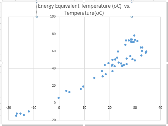 EquivalentTemperature